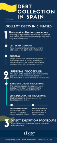Infographic: Debt collection in Spain. The 3 main steps of legal procedure.